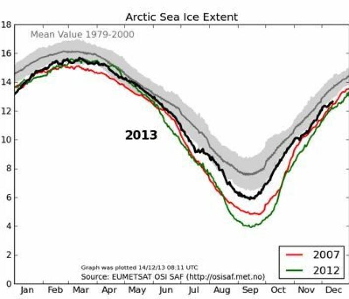 Sjøisen i Arktis, analysert her i Norge. (Foto: (EUMETSAT osisaf.met.no))