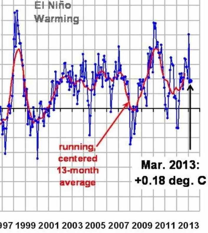 Global temperatur (avvik fra normalen) målt fra satellitt i nedre troposfære, i flg UAH. Den røde middelverdi-kurven vil stige neste måned også, deretter blir det spennende. (Foto: (UAH, fra Roy Spencer's blogg))