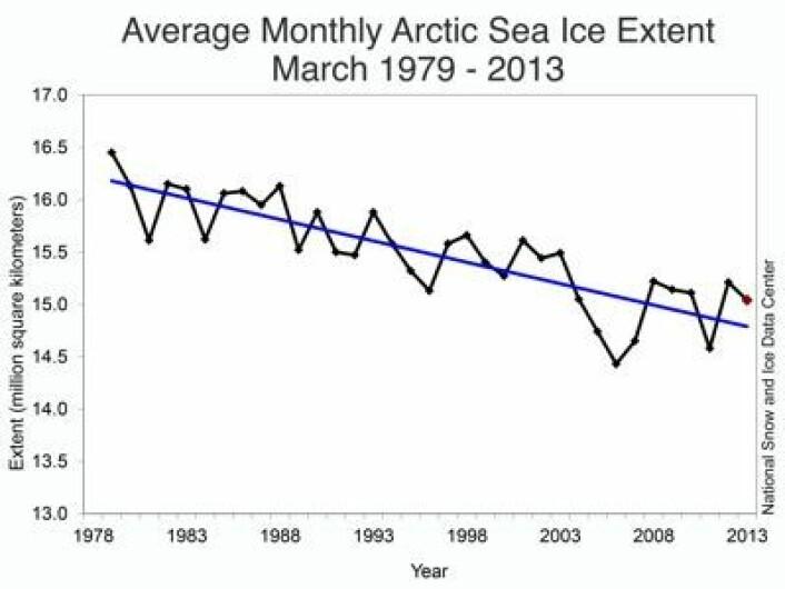 Mars er ikke den mest dramatiske måneden når det gjelder sjøisens utstrekning i Arktis. (Foto: (NSIDC))