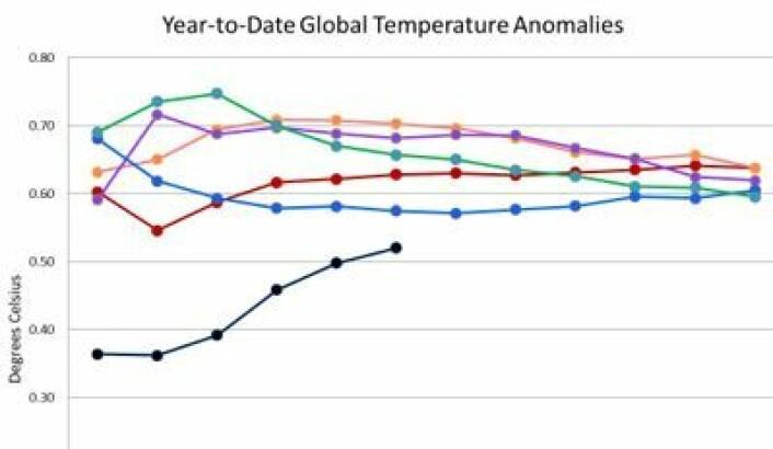 2012 (sort) startet kaldt, men krabber oppover på statistikken. Her er løpende midlere temperaturavvik for året så langt for NOAAs bakkemålinger. Varmest er 2010 (oransje) og 2005 (rød), med 1998 (lilla), 2004 (blå) og 2002 (grønn) på de neste plassene. (Foto: (NOAA))