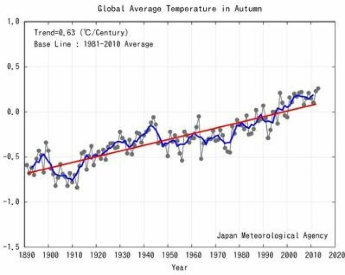 Global temperatur midlet over de tre høstmånedene sept-okt-nov. (Foto: (Japan Met. Agency))
