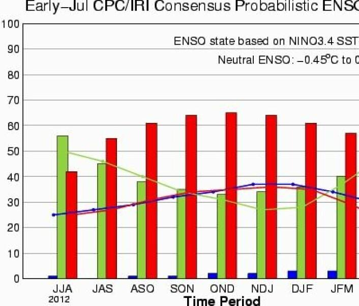 Nå er det klar sannsynlighetsovervekt (%) for at det blir El Ninjo (rødt) i høst. (Grønn = nøytral, Blå = La Nina). (Foto: (CPC/IRI))