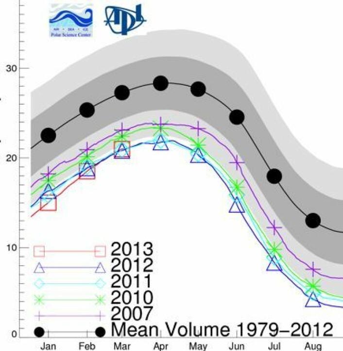 Sjøisens volum i Arktis er uendret fra i fjor, i følge PIOMAS-modellen. Enheten på y-aksen er tusen km3. (Foto: (Polar Science Center, Univ of Washington))