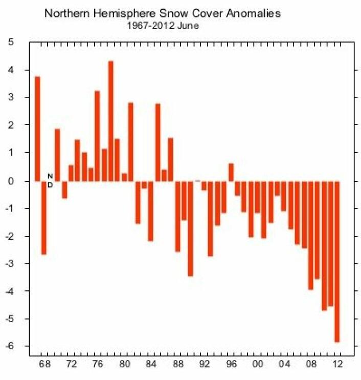 Rekordlite snødekke på den nordlige halvkule i juni 2012. (Foto: (Rutgers University Global Snow Lab))