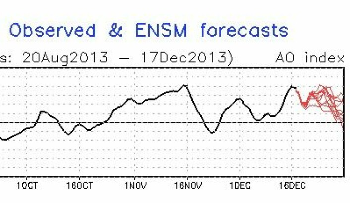 Mer mildvær i vente her hjemme, for det ser ut til at AO-indeksen har tenkt å holde seg positiv i hele desember. (Foto: (NOAA))