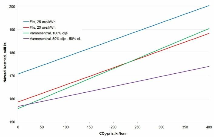 Figur 1. Nåverdi av kostnadene (investering, CO2utslipp, drift og vedlikehold) for de ulike varmealternativene med 6,5% realrente.
