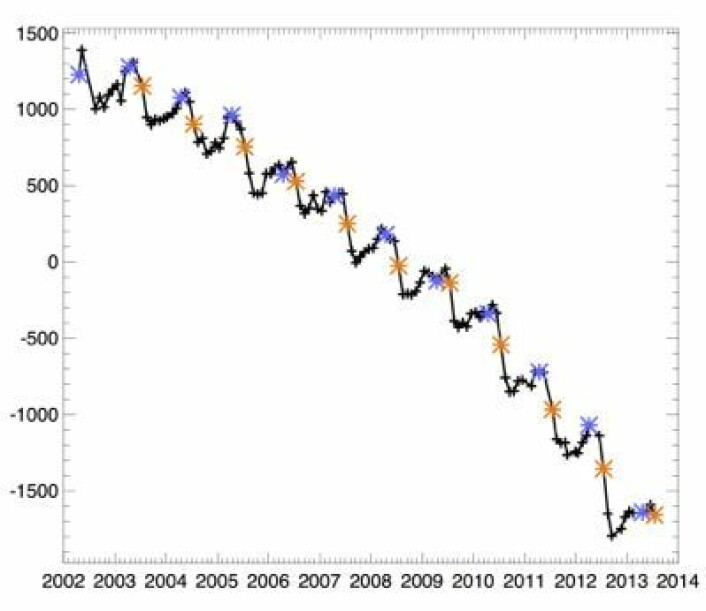 Endringer i masse (gigatonn) på Grønland, målt fra GRACE-satellittene. Blå og gul stjerne angir verdiene for henholdsvis april og juli. (Foto: (Tedesco et al: Arctic Report Card 2013 Greenland Ice Sheet))