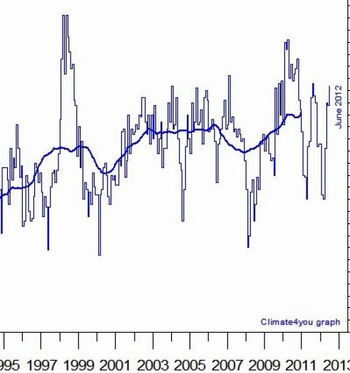 Prognose 1: Middelverdien (tykk strek) på Climate4you for global temperatur i nedre troposfære vil etablere seg på nytt rekordnivå i juli. Her er juni-verdien. (Foto: (Data: UAH. Grafikk: Climate4you))