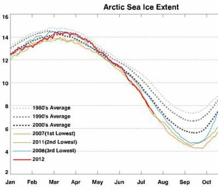 Prognose nr 2: Nesten ny minimumsrekord for sjøisens utstrekning i juli. Den nedadgående trenden på tiårs basis fortsetter. (Foto: (IARC / JAXA))