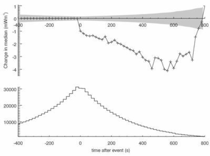 Øverst: Endring i mottatt varmestråling på 9 mikrometerbåndet etter at en energirik partikkel har gått igjennom atmosfæren. Nederst: Antall målepunkter. Tidsenhet er sekunder etter innslag, mens stråling er målt i milliWatt/m2). (Foto: (Aplin & Lockwood, ERL 2013))