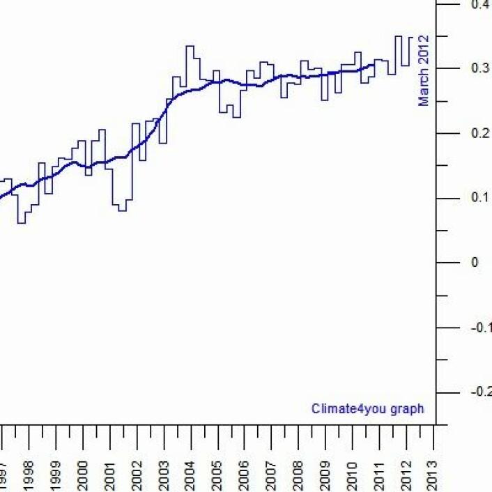 Prognose 3: Varmemengden i havets øvre 700 meter for april-mai-juni 2012 vil være noe høyere enn for tilsvarende kvartal i tidligere år. (Foto: (Data: NOAA. Grafikk: Climate4you))