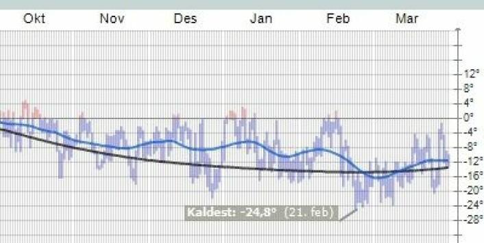 Nok en mild vinter i Ny Ålesund. Men det ble litt kaldere i mars, ja. (Foto: (yr.no))