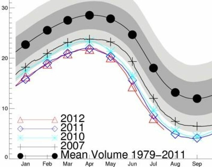 Volumet av sjøisen i nord har vært rekordlavt i tre måneder på rad nå, iflg PIOMAS-modellen i Seattle. (Foto: (Polar Science Center, Univ of Washington))
