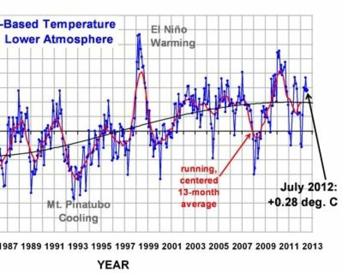 Satellittmålt global juli-temperatur i nedre troposfære:  0,28 C. Litt ned fra juni. (Foto: (Foreløpig verdi fra Roy Spencer's blogg))