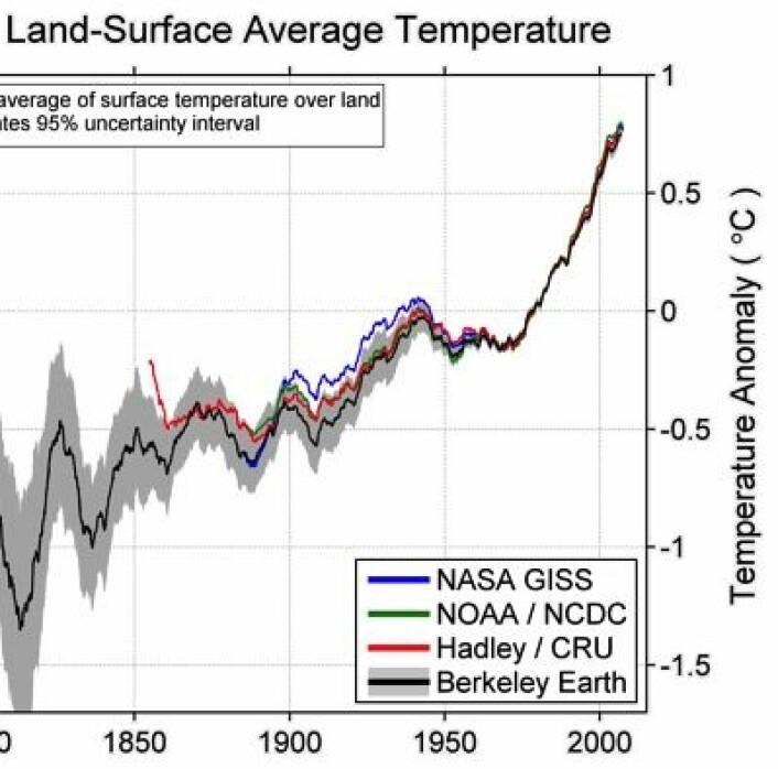 Global temperatur på land. Det er nok slik verden har vært, ja. (Foto: (Berkeley Earth))