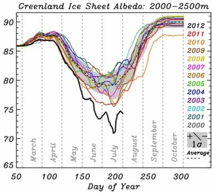 Et skikkelig fall i albedo (%) målt fra satellitt over Grønland i sommer. Her for høydeområdene 2000 - 2500 m.o.h. (Foto: (Box & Decker, Byrd Polar Research Center))