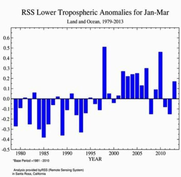 Satellittmålt temperatur (avvik fra normalen) i nedre troposfære for første kvartal 2013, iflg RSS. (Foto: (Analyse: RSS. Grafikk: NOAA))
