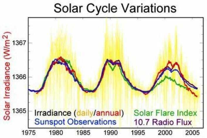 De tre forrige solsyklusene. (Foto: (Wikimedia Commons))
