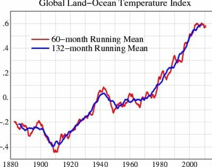 Global temperatur midlet over henholdsvis fem år (rødt) og elleve år - som tilsvarer en solsyklus (blått). (Foto: (NASA GISS))