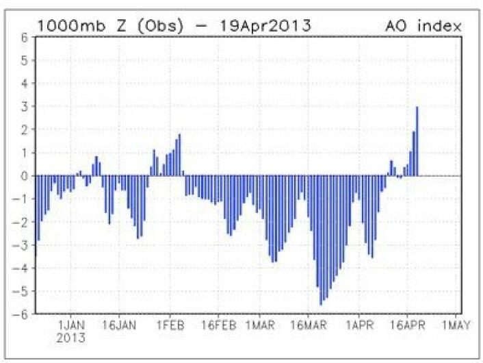 AO-indeksen nådde en ny rekord i mars, sier NOAA. (Foto: (NOAA))
