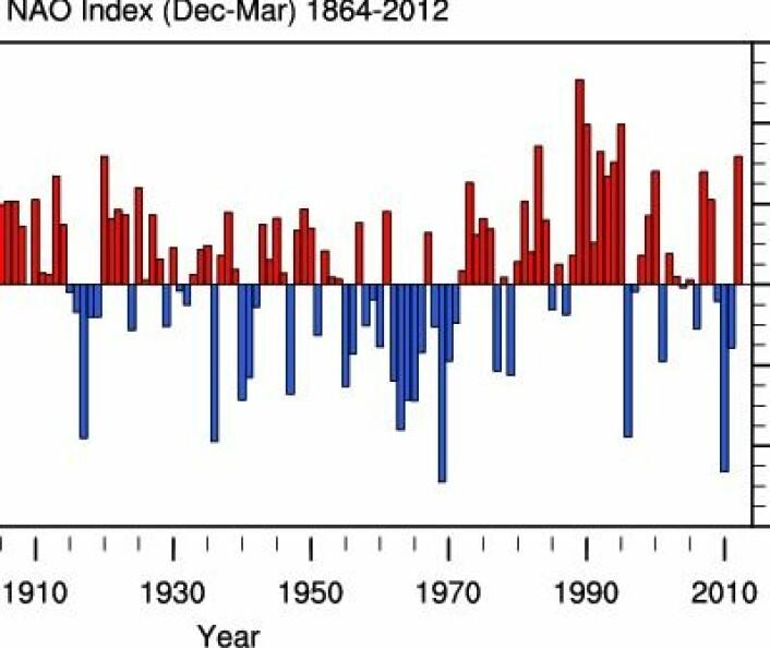 NAO-indeksen for vintrene til og med 2012. Årets verdi, som ikke er vist her, ble negativ. (Foto: (NCAR))