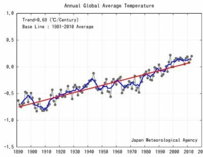 Global temperatur, slik Japans meteorologiske byrå ser saken. Den lange trenden er 0,69 grader på århundre, og ser ut til å øke. (Foto: (JMA))