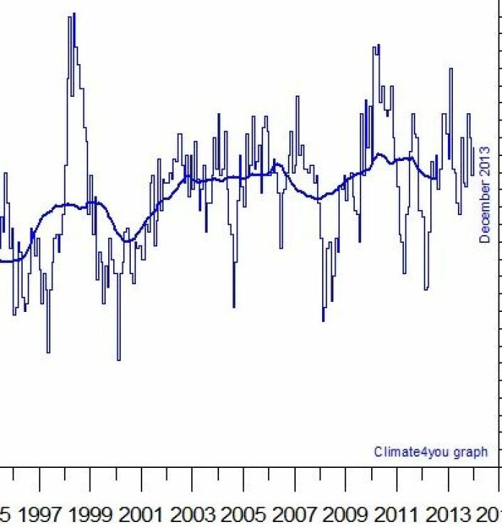 Satellittmålt global temperatur i nedre troposfære, plottet månedsvis og midlet over 37 måneder (tykk kurve). (Foto: (Data: UAH. Grafikk: Climate4you))
