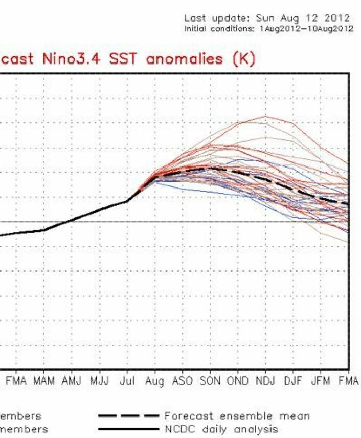 NOAAs modeller melder fortsatt at det skal bli en El Ninjo i høst. Men den krymper for hver blogg jeg skriver ... (Foto: (NOAA))