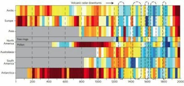 Nyeste rekonstruksjon for temperatur-avvik fra normalen gjennom to tusen år i ulike verdensdeler. (Foto: (Nature Geoscience / PAGES 2k Consortium))