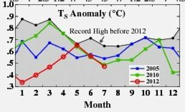 Langt fra rekordnivå for global temperatur i juni og juli, i flg James Hansen og hans folk på NASA GISS. Men etter 7 måneder er året 2012 nå på tiendeplass på temperaturtoppen. (Foto: (NASA GISS))