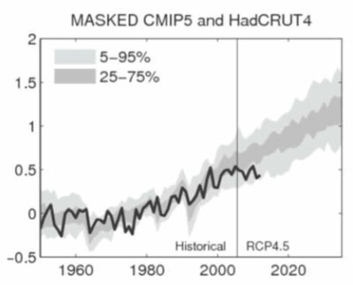 Sammenlikning mellom global temperatur i klimamodellene fra CMIP5 og temperaturserien HADCRUT4 (begrenset til de delene av verden der det fins målinger). (Foto: (Fra Judith Currys presentasjon i US Congress 25/4-13))