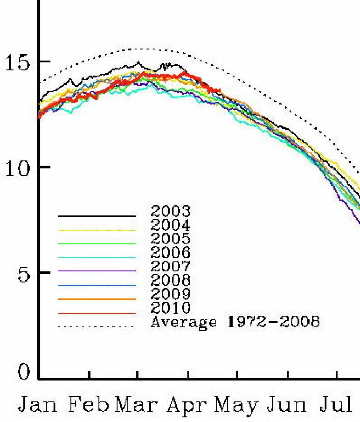 Rekord-sent ismaksimum i år i Arktis. Men nå er smeltingen omsider i gang. (PolarView).