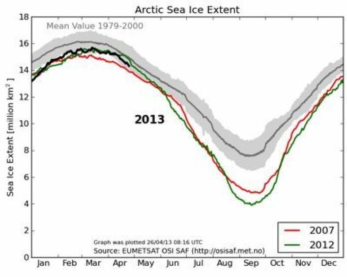 Sjøis-kurven for Arktis er på vei nedover. Ingen dramatikk foreløpig. (Foto: (EUMETSAT osisaf.met.no))