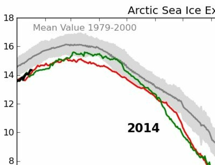 Et nytt år med is-kurver fra Arktis er i gang. Skjema er allerede funnet fram for rekordårene 2007 (rød) og 2012 (grønn). (Foto: (EUMETSAT osisaf.met.no))