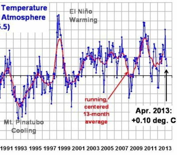 Der kom april-verdien for satellittmålt global temperatur i nedre troposfære fra UAH. (Foto: (UAH / Fra Roy Spencers blogg))