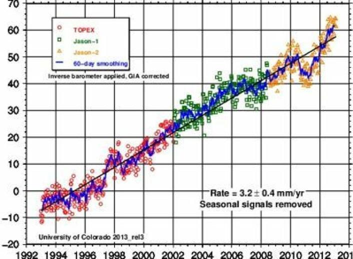 Globalt havnivå, målt med altimetersatellitter. Hvor går veien videre herfra? (Foto: (Univ of Colorado))