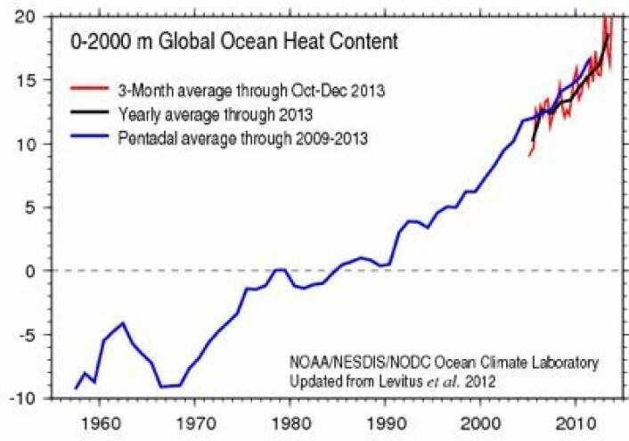2013 ble det varmeste året som havbøyene har registrert i dybdeskiktet fra overflaten ned til 2000 meter. (Foto: (NOAA))