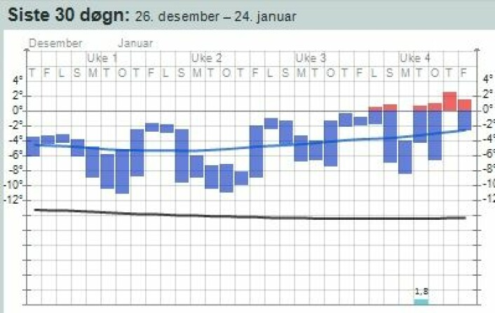 Siste 30 døgn på Hopen. Nå jakter de på januar-temperatur-rekorden på værstasjonen der. (Foto: (yr.no))