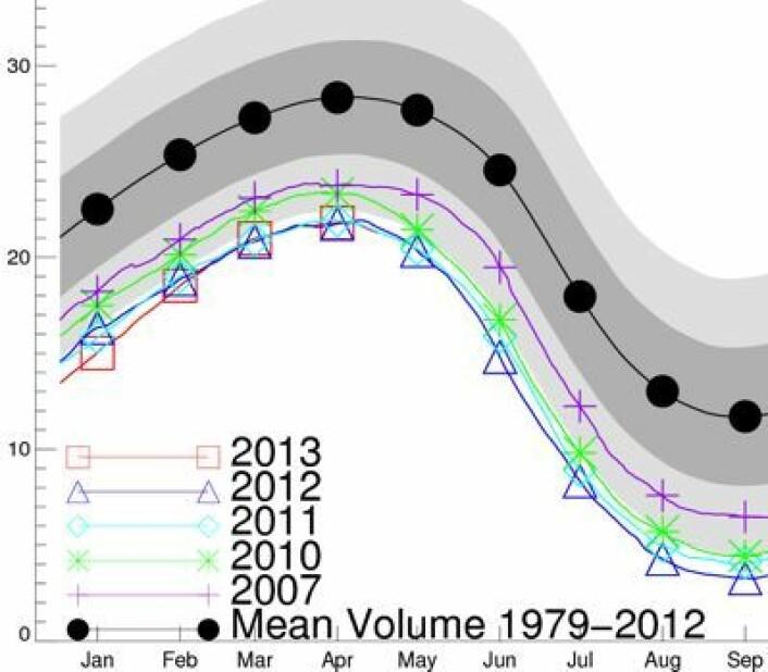 Lite endring i april-volumet av sjøisen i Arktis de siste 2-3 årene. (Enhet er tusen km3). (Foto: (PIOMAS / Univ Washington))