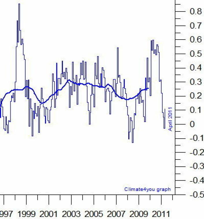 Global temperatur i nedre troposfære, målt fra værsatellitter med RSS-algoritmen. Den tykke kurven begynner å nærme seg rekordnivå nå. (Data fra RSS, grafikk fra Climate4you)