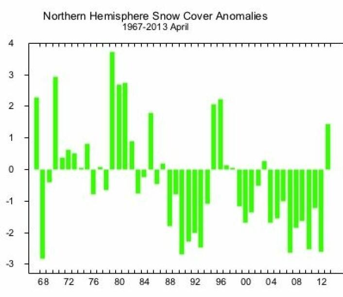 Satellittene målte mye snø på den nordlige halvkule i april. Enheten er millioner km2. (Foto: (Rutgers Univ. Global Snow Lab))