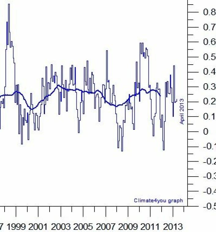 Global temperatur i nedre troposfære, målt fra satellitt. Figuren viser månedsverdiene og middelverdien over ca tre år (tykk kurve). (Foto: (Data: RSS / Grafikk: Climate4you))