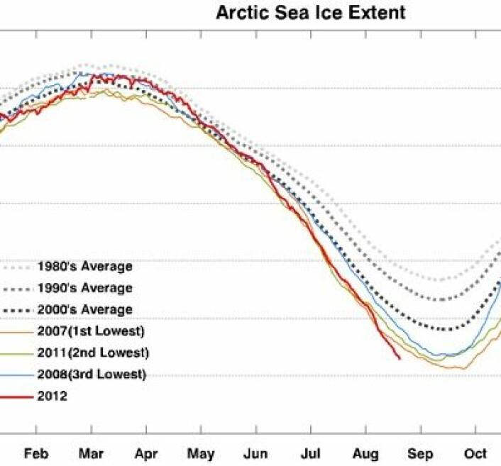 Noen sjøis-kurver melder allerede om ny minimumsrekord for isens utstrekning eller areal i Arktis. Dagens kurve fra japanske JAXA sier at det er et par dager igjen til rekorden tas. (Foto: (IARC-JAXA))