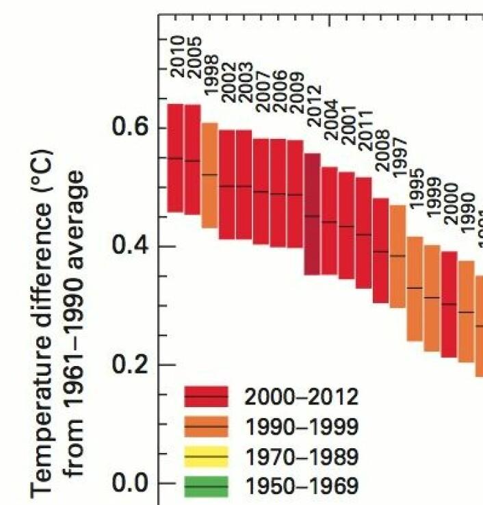 Her er de varmeste årene, iflg den offisielle listen som nylig kom fra Verdens Meteorologiorganisasjon WMO. (Foto: (WMO))