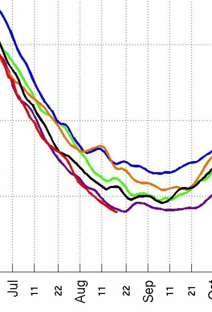 Ny rekord for sjøis-arealet i Arktis. Og det stopper nok ikke der. (Foto: (Nansensenteret))