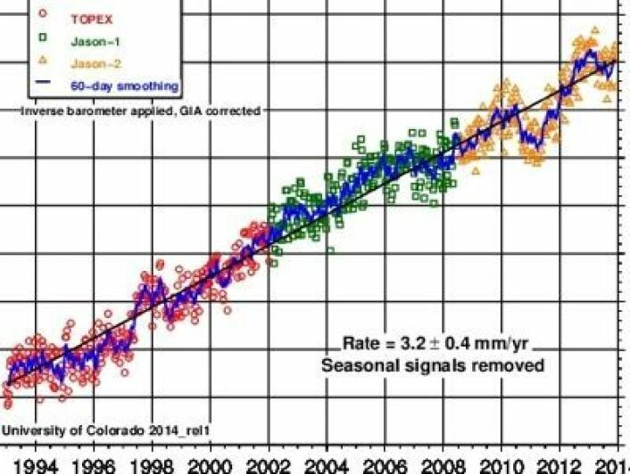 Havnivåstigningen målt med altimetersatellitter, oppdatert ved utløpet av 2013. (Foto: (University of Colorado))