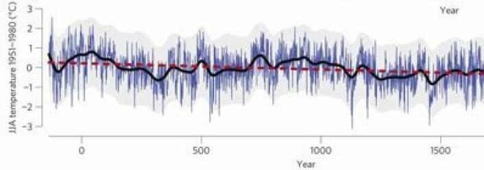 En langsom nedkjøling her i nord, med vekslende varme og kalde perioder som vi kjenner fra verdenshistorien. Utrolig hva man kan måle med gamle furutrær fra Lappland. (Foto: (Esper et al. , Nature Climate Change 2012))