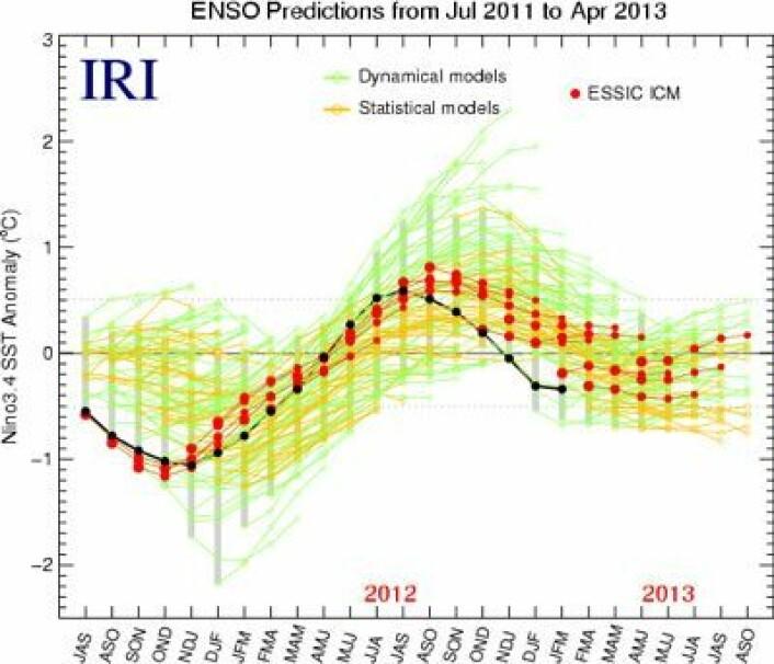 ENSO-prognosen fra ESSIC ICM. Ikke mye økning i Stillehavet utover året her. (Foto: (ESSIC ICM / Grafikk: IRI))