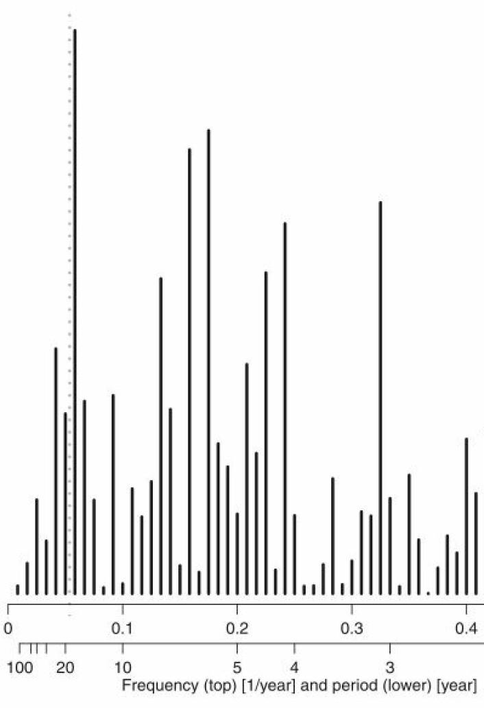 Spektral-analyse av midlere vannstand ved seks tidevannsmålere i Nederland for perioden 1890-2008. Maksimum er tett ved 18,6 år (prikket linje). (Foto: (Fra Baart et al., JCR))