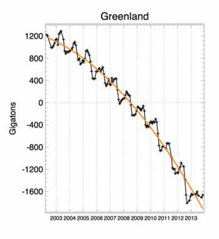 Slik krymper Grønland, målt med GRACE-satellittene t.o.m. november 2013. (Foto: (Fra John Wahr's webside))